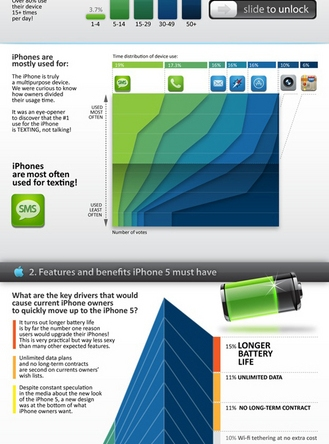 Who will upgrade to iPhone 5