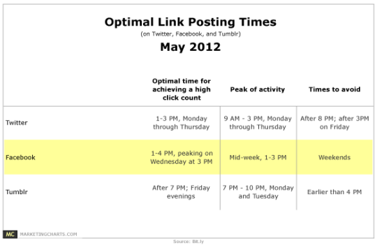A generalized version of ideal posting times to social networks
