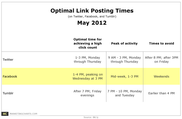 A genralized version of ideal posting times to social networks