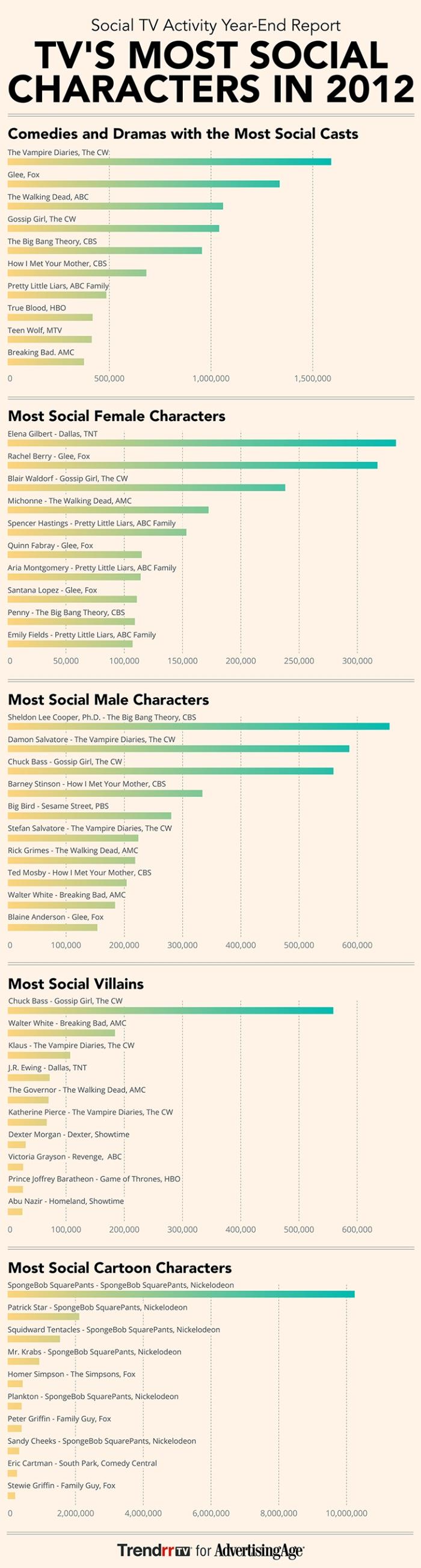 Trendrr Social TV Report 2012