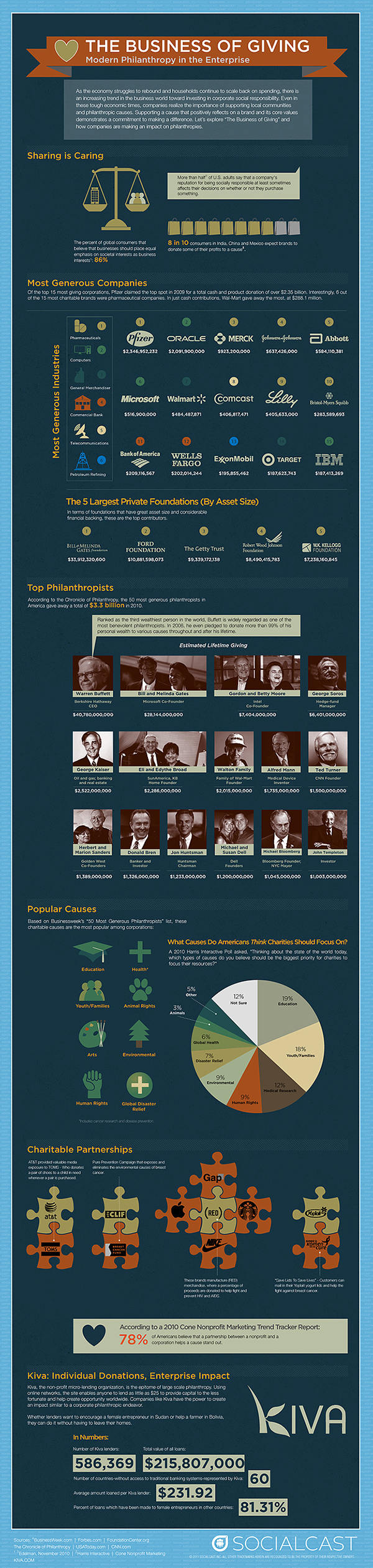 B2usiness-of-Giving-Philanthropy-Infographic