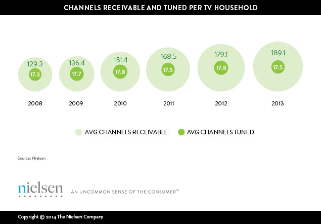 changing-channels-americans-view-just-17-channels-despite-record-number-to-choose-from